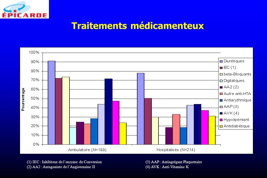 Traitements médicamenteux (1) IEC : Inhibiteur de lenzyme de Conversion(3) AAP : Antiagrégant Plaquettaire (2) AA2 : Antagoniste de lAngiotensine II(4