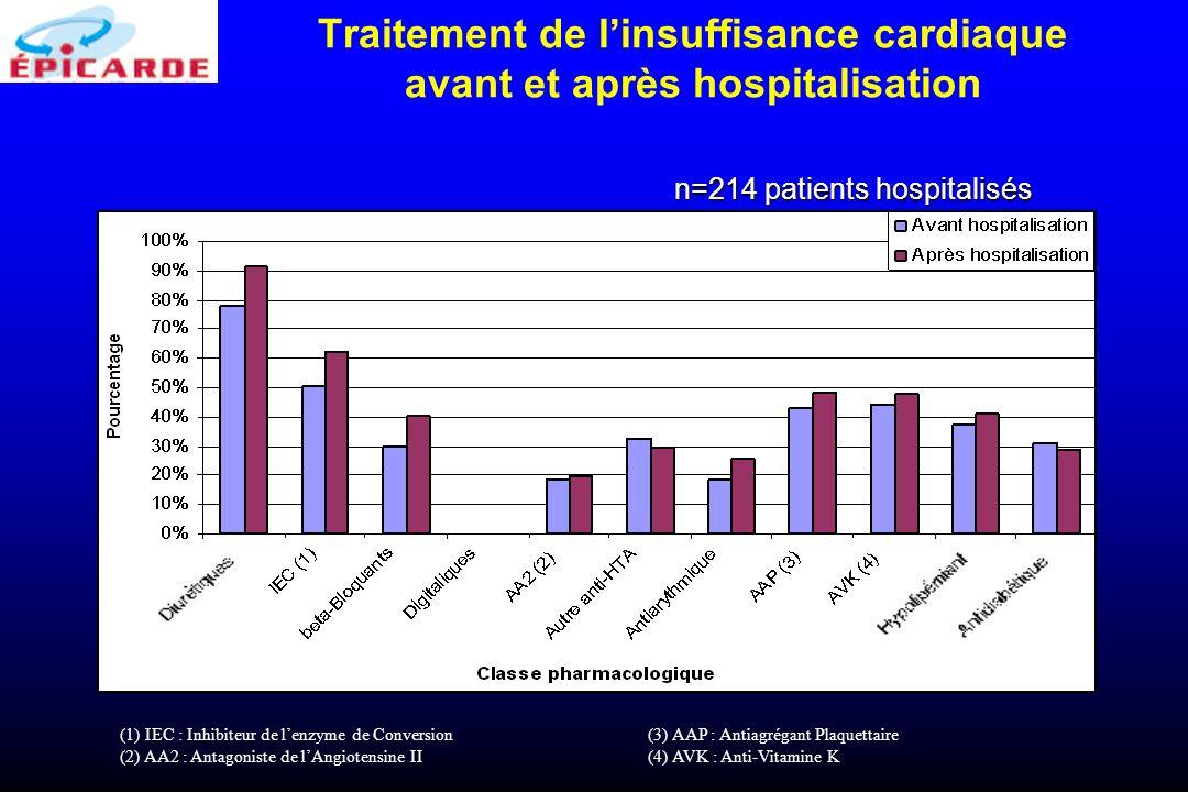 Traitement de linsuffisance cardiaque avant et après hospitalisation (1) IEC : Inhibiteur de lenzyme de Conversion(3) AAP : Antiagrégant Plaquettaire