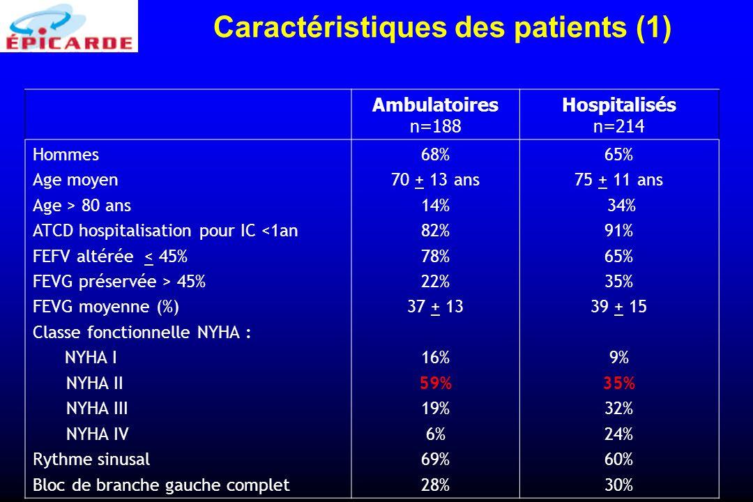 Ambulatoires n=188 Hospitalisés n=214 Hommes Age moyen Age > 80 ans ATCD hospitalisation pour IC <1an FEFV altérée < 45% FEVG préservée > 45% FEVG moy