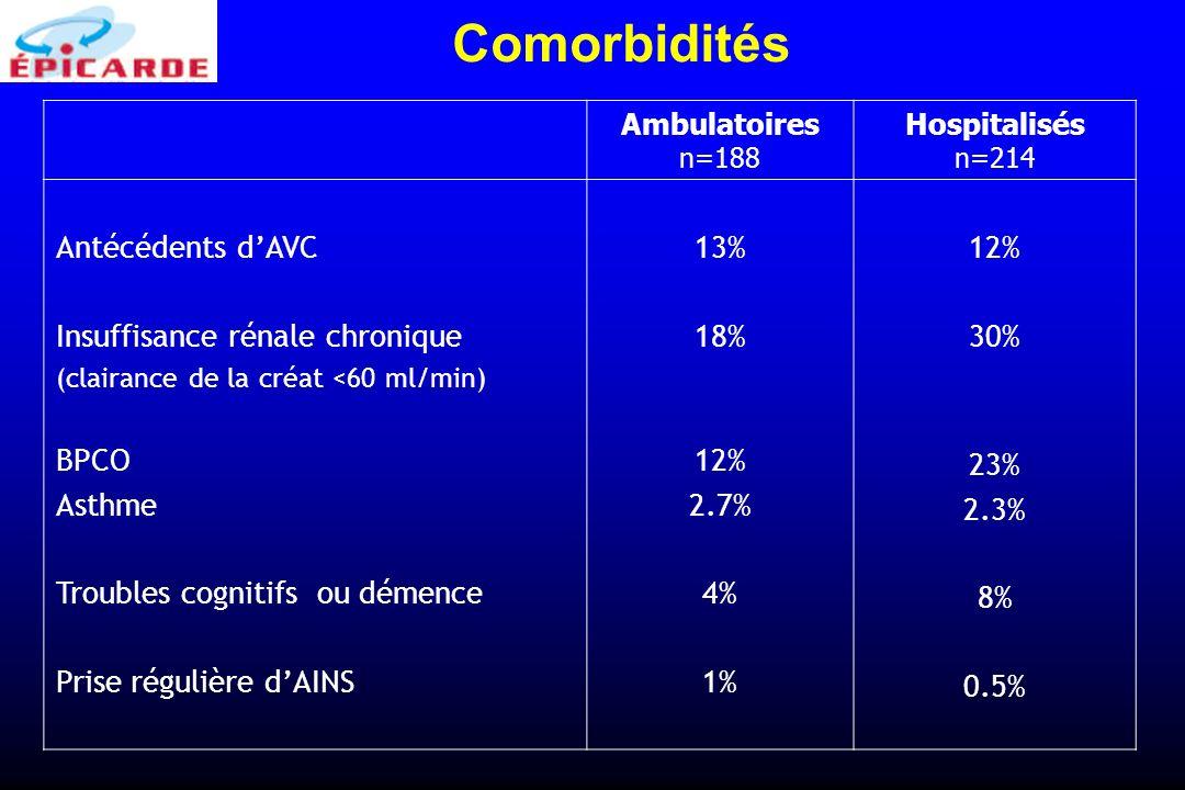 Ambulatoires n=188 Hospitalisés n=214 Antécédents dAVC Insuffisance rénale chronique (clairance de la créat <60 ml/min) BPCO Asthme Troubles cognitifs