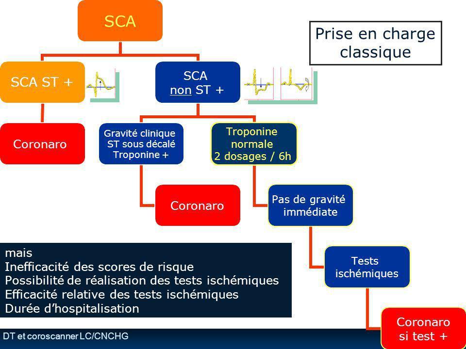 DT et coroscanner LC/CNCHG mais Inefficacité des scores de risque Possibilité de réalisation des tests ischémiques Efficacité relative des tests isché