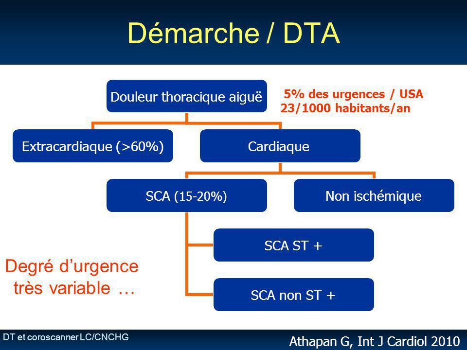 DT et coroscanner LC/CNCHG Démarche / DTA 5% des urgences / USA 23/1000 habitants/an Athapan G, Int J Cardiol 2010 Degré durgence très variable …