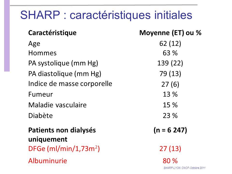 SHARP : caractéristiques initiales CaractéristiqueMoyenne (ET) ou % Age62 (12) Hommes63 % PA systolique (mm Hg)139 (22) PA diastolique (mm Hg)79 (13) Indice de masse corporelle 27 (6) Fumeur13 % Maladie vasculaire15 % Diabète23 % Patients non dialysés uniquement (n = 6 247) DFGe (ml/min/1,73m 2 )27 (13) Albuminurie80 % SHARP-LYON CNCF-Octobre 2011