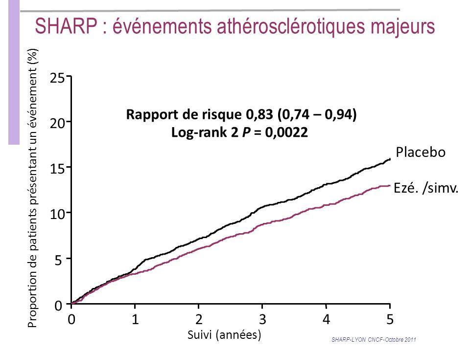 012345 Suivi (années) 0 5 10 15 20 25 Proportion de patients présentant un événement (%) Rapport de risque 0,83 (0,74 – 0,94) Log-rank 2 P = 0,0022 Placebo Ezé.