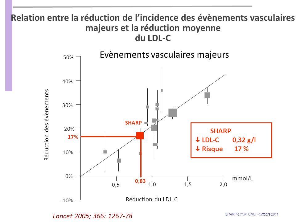 Relation entre la réduction de lincidence des évènements vasculaires majeurs et la réduction moyenne du LDL-C Lancet 2005; 366: 1267-78 50% 40% 30% 20% 10% 0% -10% 0,5 1,0 1,52,0 Réduction des évènements Réduction du LDL-C mmol/L Evènements vasculaires majeurs 0,83 17% SHARP LDL-C 0,32 g/l Risque 17 % SHARP-LYON CNCF-Octobre 2011