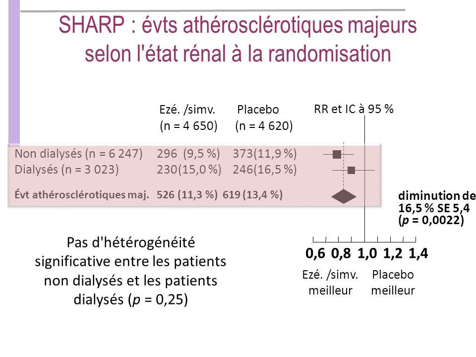 RR et IC à 95 % PlaceboEzé./simv. Ezé. /simv.