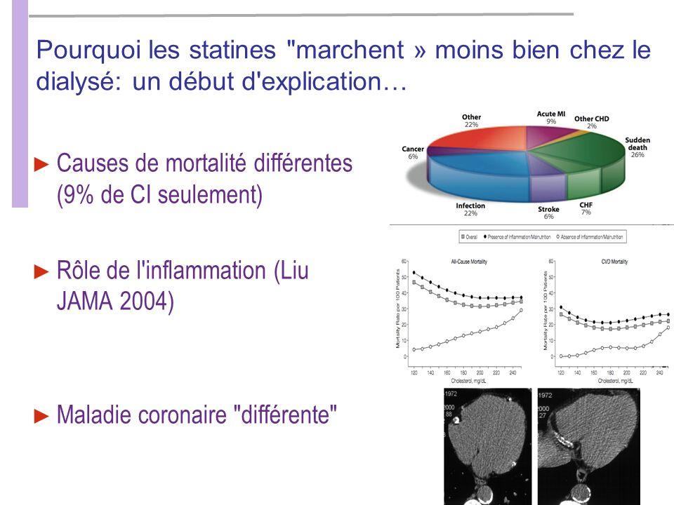 BM - Rein & Lipides - Paris - Janv 2011 Pourquoi les statines marchent » moins bien chez le dialysé: un début d explication… Causes de mortalité différentes (9% de CI seulement) Rôle de l inflammation (Liu JAMA 2004) Maladie coronaire différente