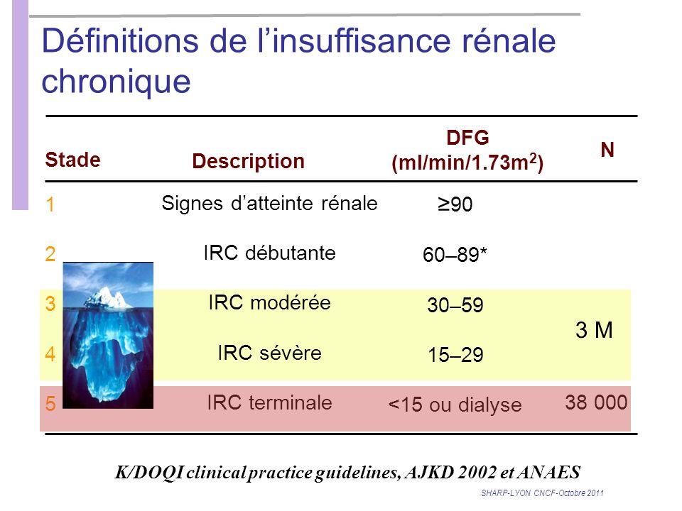 Définitions de linsuffisance rénale chronique SHARP-LYON CNCF-Octobre 2011 1234512345 Stade Description DFG (ml/min/1.73m 2 ) Signes datteinte rénale IRC débutante IRC modérée IRC sévère IRC terminale 90 60–89* 30–59 15–29 <15 ou dialyse K/DOQI clinical practice guidelines, AJKD 2002 et ANAES 38 000 N 3 M