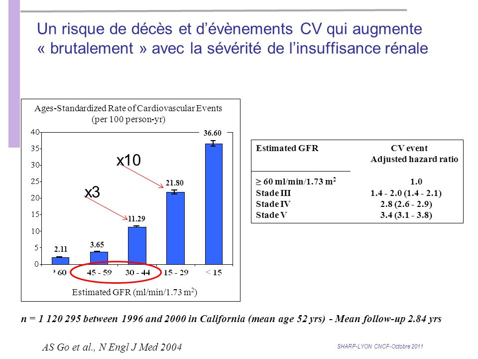 SHARP-LYON CNCF-Octobre 2011 AS Go et al., N Engl J Med 2004 n = 1 120 295 between 1996 and 2000 in California (mean age 52 yrs) - Mean follow-up 2.84