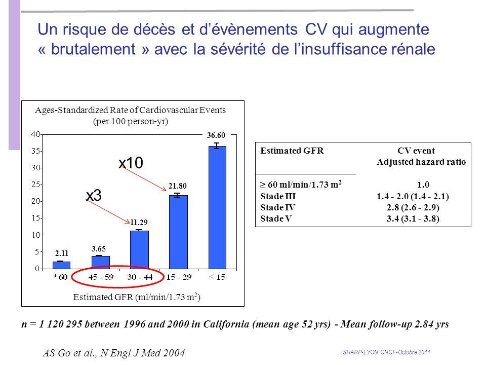 SHARP-LYON CNCF-Octobre 2011 AS Go et al., N Engl J Med 2004 n = 1 120 295 between 1996 and 2000 in California (mean age 52 yrs) - Mean follow-up 2.84 yrs Estimated GFRCV event Adjusted hazard ratio 60 ml/min/1.73 m 2 1.0 Stade III1.4 - 2.0 (1.4 - 2.1) Stade IV2.8 (2.6 - 2.9) Stade V3.4 (3.1 - 3.8) Un risque de décès et dévènements CV qui augmente « brutalement » avec la sévérité de linsuffisance rénale Estimated GFR (ml/min/1.73 m 2 ) 11.29 21.80 36.60 2.11 3.65 Ages-Standardized Rate of Cardiovascular Events (per 100 person-yr) x3 x10