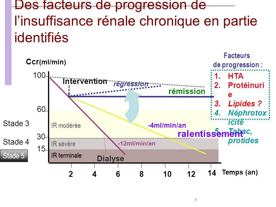 9 Des facteurs de progression de linsuffisance rénale chronique en partie identifiés 1.HTA 2.Protéinuri e 3.Lipides .