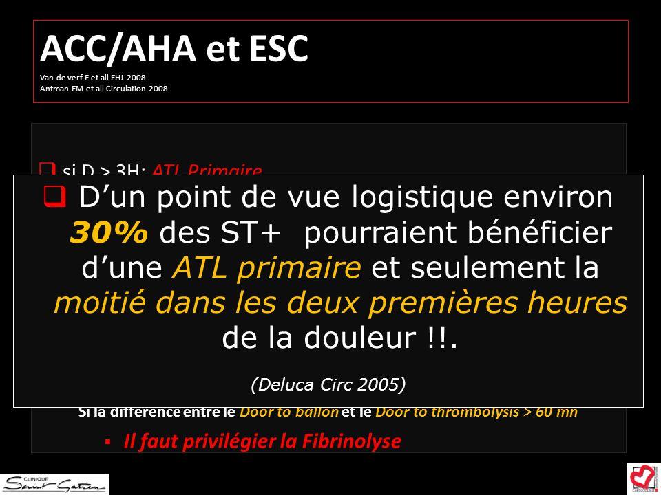 ACC/AHA et ESC Van de verf F et all EHJ 2008 Antman EM et all Circulation 2008 si D > 3H: ATL Primaire si D < 3H: AHA/ACC: delai porte patient-ballon