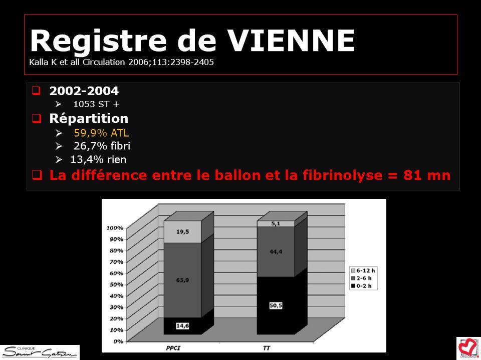 Registre de VIENNE Kalla K et all Circulation 2006;113:2398-2405 2002-2004 1053 ST + Répartition 59,9% ATL 26,7% fibri 13,4% rien La différence entre