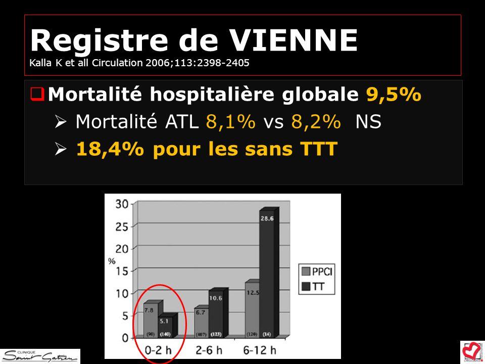 Registre de VIENNE Kalla K et all Circulation 2006;113:2398-2405 Mortalité hospitalière globale 9,5% Mortalité ATL 8,1% vs 8,2% NS 18,4% pour les sans