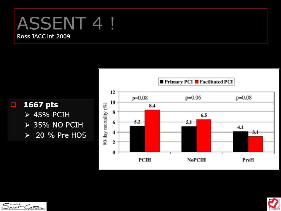 ASSENT 4 ! Ross JACC int 2009 1667 pts 45% PCIH 35% NO PCIH 20 % Pre HOS