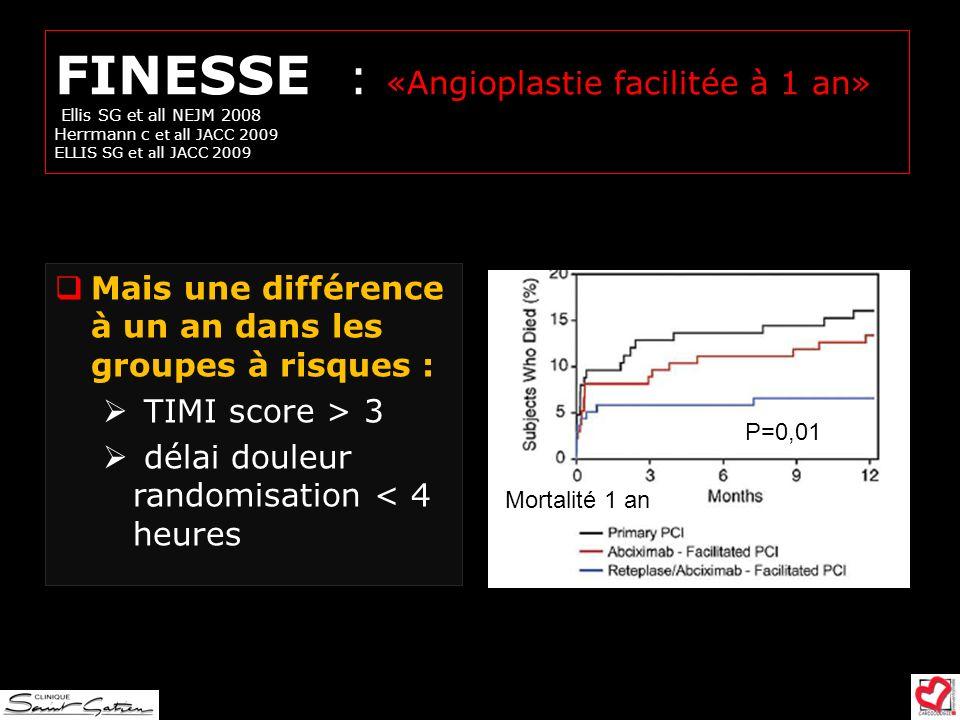 FINESSE : «Angioplastie facilitée à 1 an» Ellis SG et all NEJM 2008 Herrmann c et all JACC 2009 ELLIS SG et all JACC 2009 Mais une différence à un an