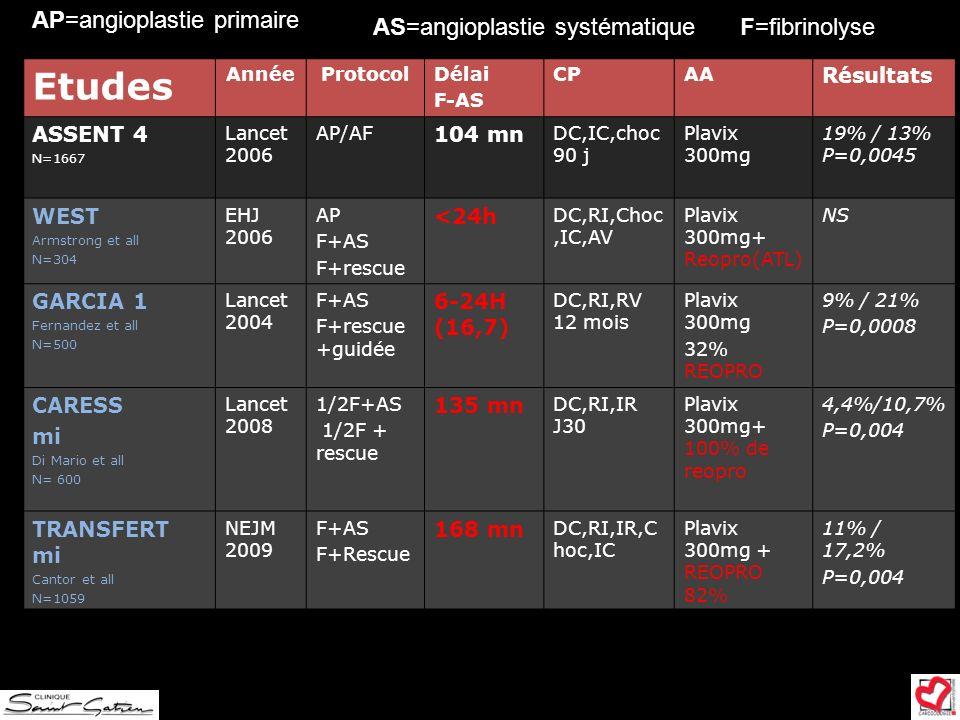 Etudes AnnéeProtocolDélai F-AS CPAA Résultats ASSENT 4 N=1667 Lancet 2006 AP/AF 104 mn DC,IC,choc 90 j Plavix 300mg 19% / 13% P=0,0045 WEST Armstrong