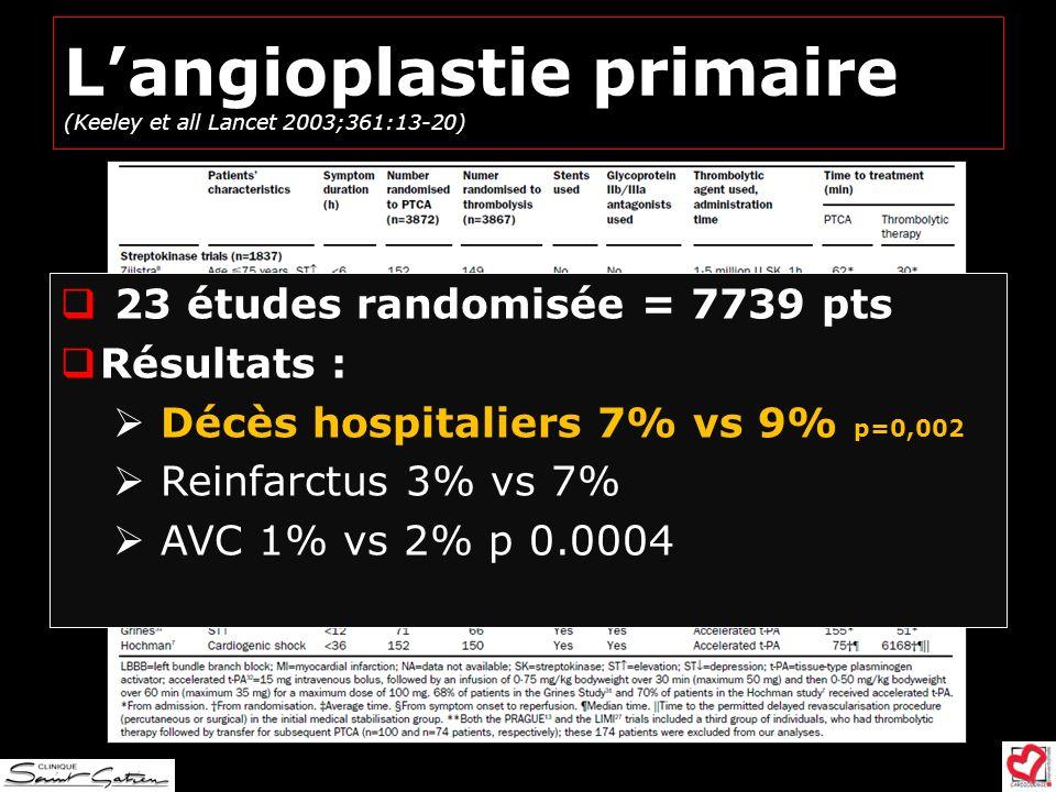 Langioplastie primaire (Keeley et all Lancet 2003;361:13-20) 23 études randomisée = 7739 pts Résultats : Décès hospitaliers 7% vs 9% p=0,002 Reinfarct