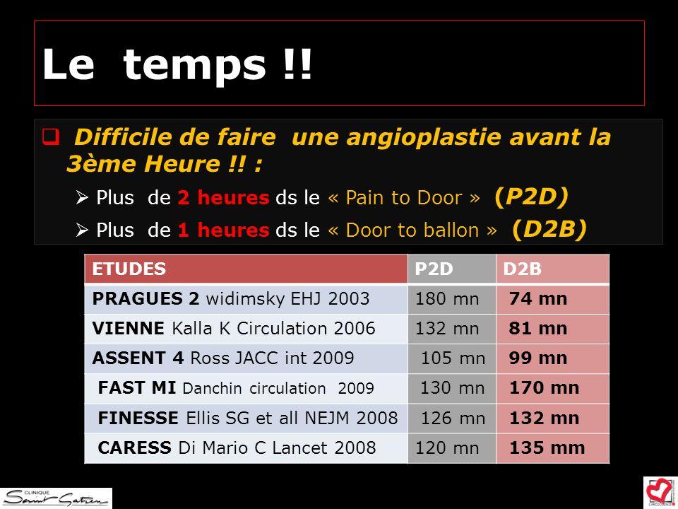 Le temps !! Difficile de faire une angioplastie avant la 3ème Heure !! : Plus de 2 heures ds le « Pain to Door » (P2D) Plus de 1 heures ds le « Door t
