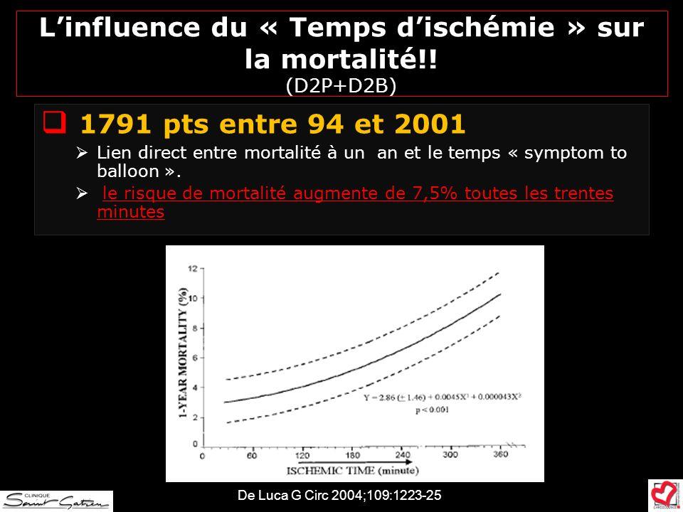 Linfluence du « Temps dischémie » sur la mortalité!! (D2P+D2B) 1791 pts entre 94 et 2001 Lien direct entre mortalité à un an et le temps « symptom to