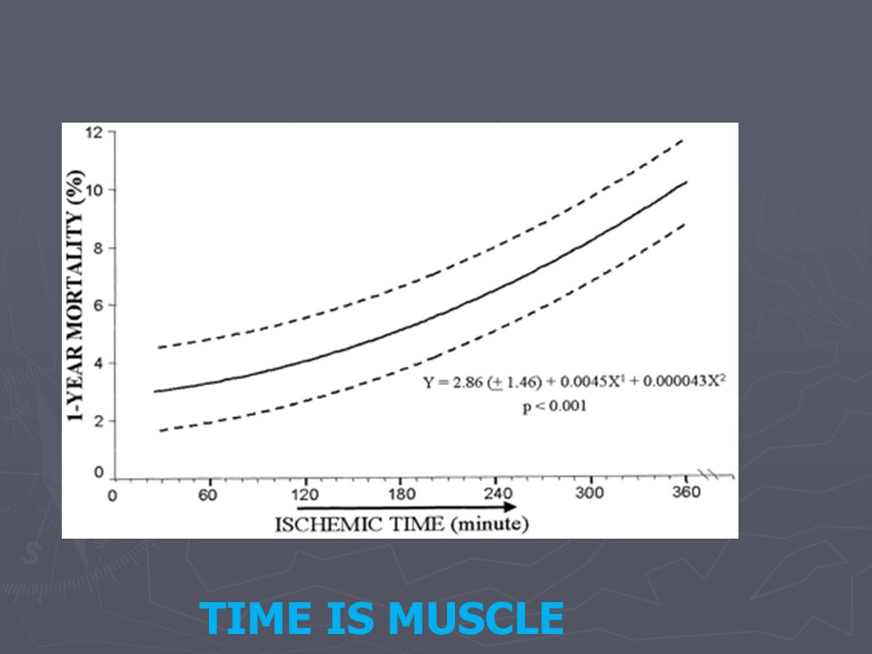 TIME TO TAKE MYOCARDIAL REPERFUSION INJURY SERIOUSLY TIME TO TAKE MYOCARDIAL REPERFUSION INJURY SERIOUSLY Experimental studies indicate that this form of myocardial injury accounts for up to 50 % of the final size of the infarct !!.