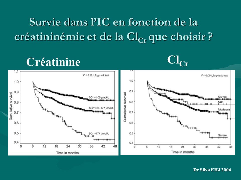 Survie dans lIC en fonction de la créatininémie et de la Cl Cr que choisir ? De Silva EHJ 2006 Créatinine Cl Cr