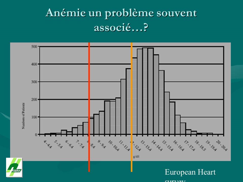 Anémie un problème souvent associé…? European Heart survey