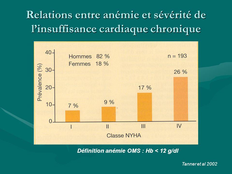 Définition anémie OMS : Hb < 12 g/dl Relations entre anémie et sévérité de linsuffisance cardiaque chronique Tanner et al 2002