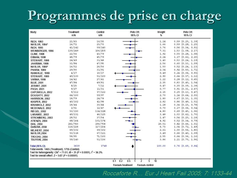 Programmes de prise en charge Roccaforte R… Eur J Heart Fail 2005; 7: 1133-44