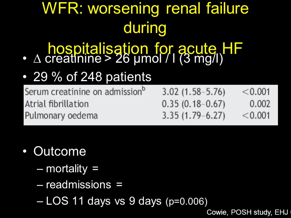 WFR: worsening renal failure during hospitalisation for acute HF creatinine > 26 µmol / l (3 mg/l) 29 % of 248 patients Outcome –mortality = –readmiss