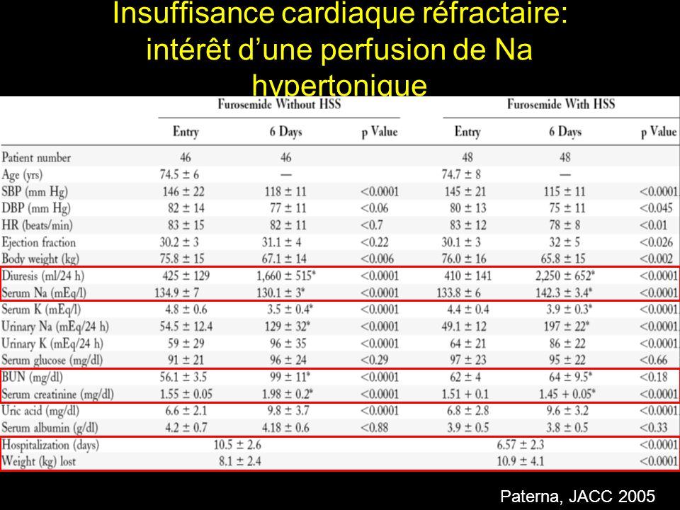 Insuffisance cardiaque réfractaire: intérêt dune perfusion de Na hypertonique Paterna, JACC 2005