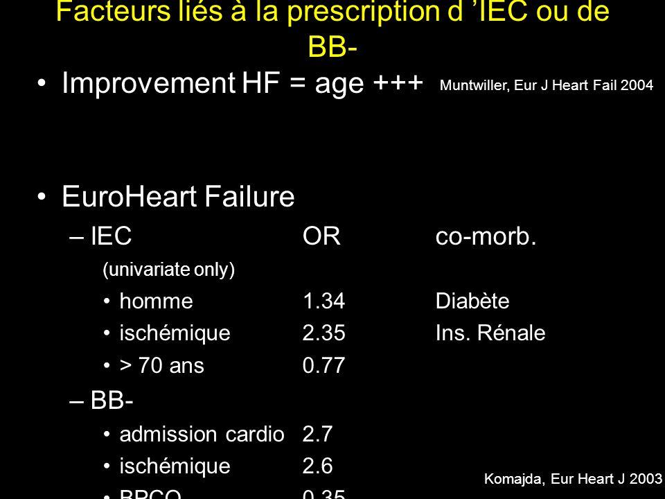 Facteurs liés à la prescription d IEC ou de BB- Improvement HF = age +++ EuroHeart Failure –IECORco-morb. (univariate only) homme1.34Diabète ischémiqu