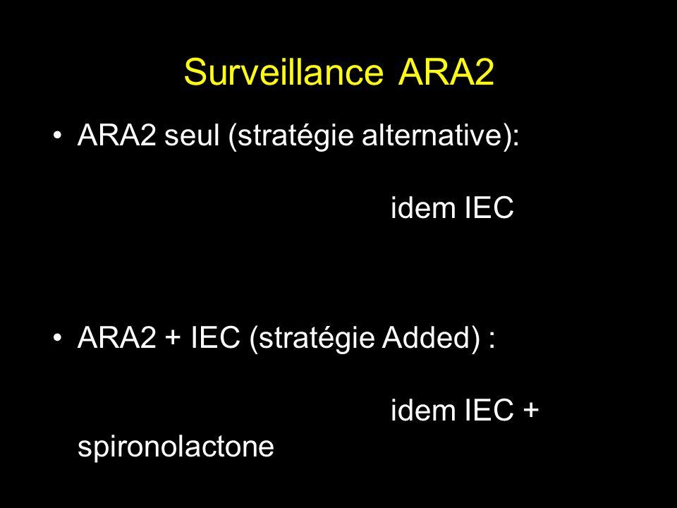 Surveillance ARA2 ARA2 seul (stratégie alternative): idem IEC ARA2 + IEC (stratégie Added) : idem IEC + spironolactone