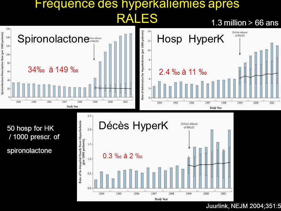 Fréquence des hyperkaliémies après RALES Juurlink, NEJM 2004;351:543 1.3 million > 66 ans 34 à 149 2.4 à 11 0.3 à 2 SpironolactoneHosp HyperK Décès Hy