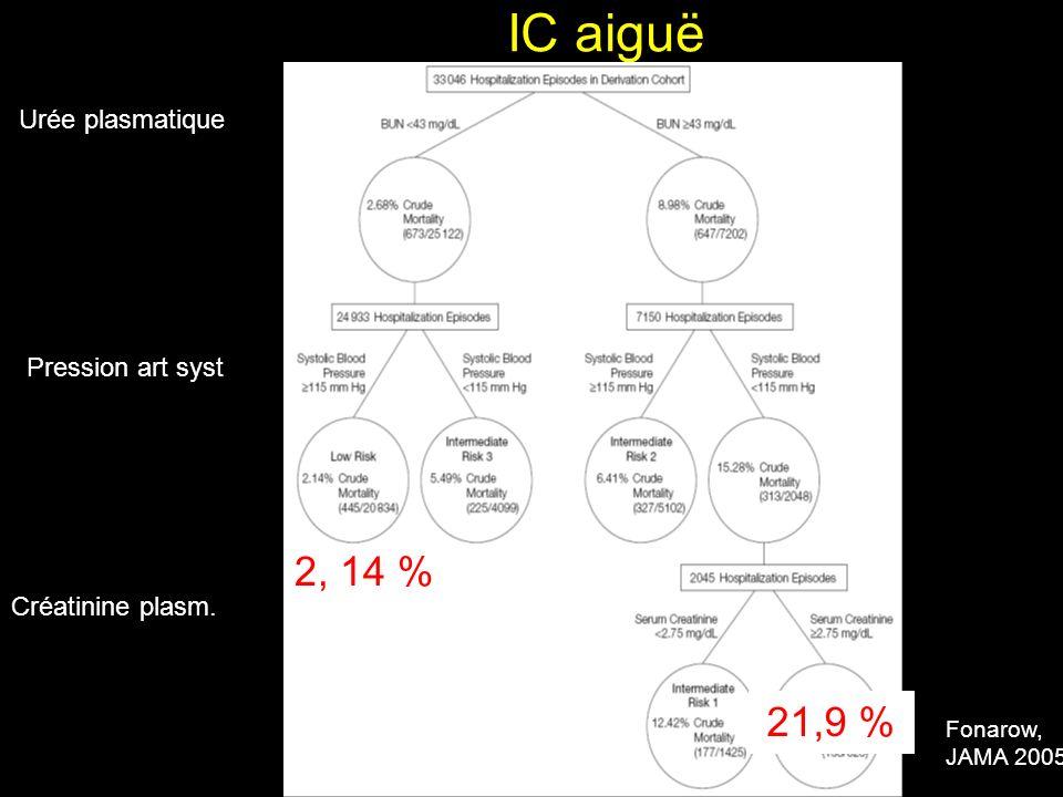 IC aiguë Fonarow, JAMA 2005 Urée plasmatique Pression art syst Créatinine plasm. 2, 14 % 21,9 %