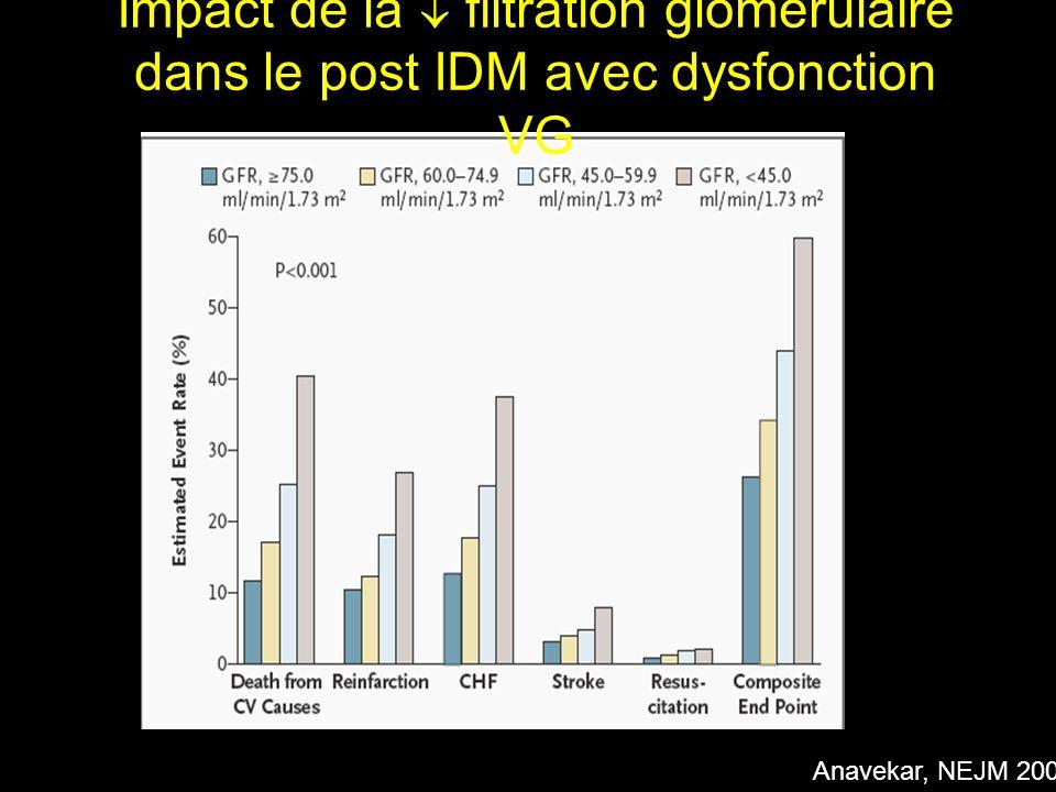 Anavekar, NEJM 2004 Impact de la filtration glomérulaire dans le post IDM avec dysfonction VG