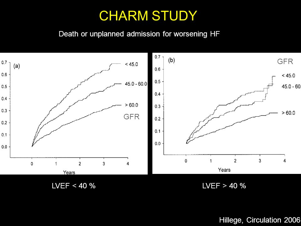 Fréquence des hyperkaliémies après RALES Juurlink, NEJM 2004;351:543 1.3 million > 66 ans 34 à 149 2.4 à 11 0.3 à 2 SpironolactoneHosp HyperK Décès HyperK 50 hosp for HK / 1000 prescr.