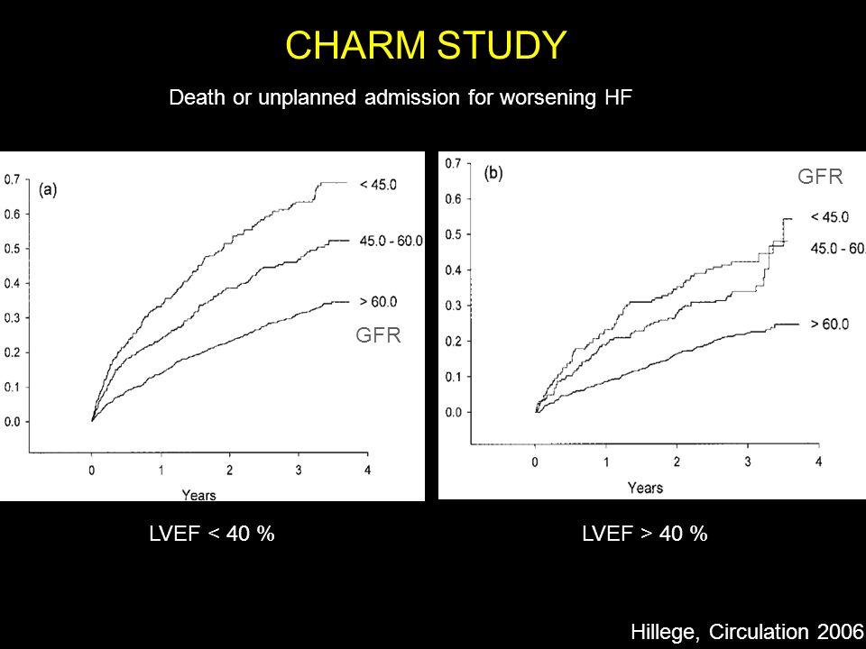 Adjusted Hazards Ratio for risk of death or unplanned hospitalization for HF Hillege, Circulation 2006