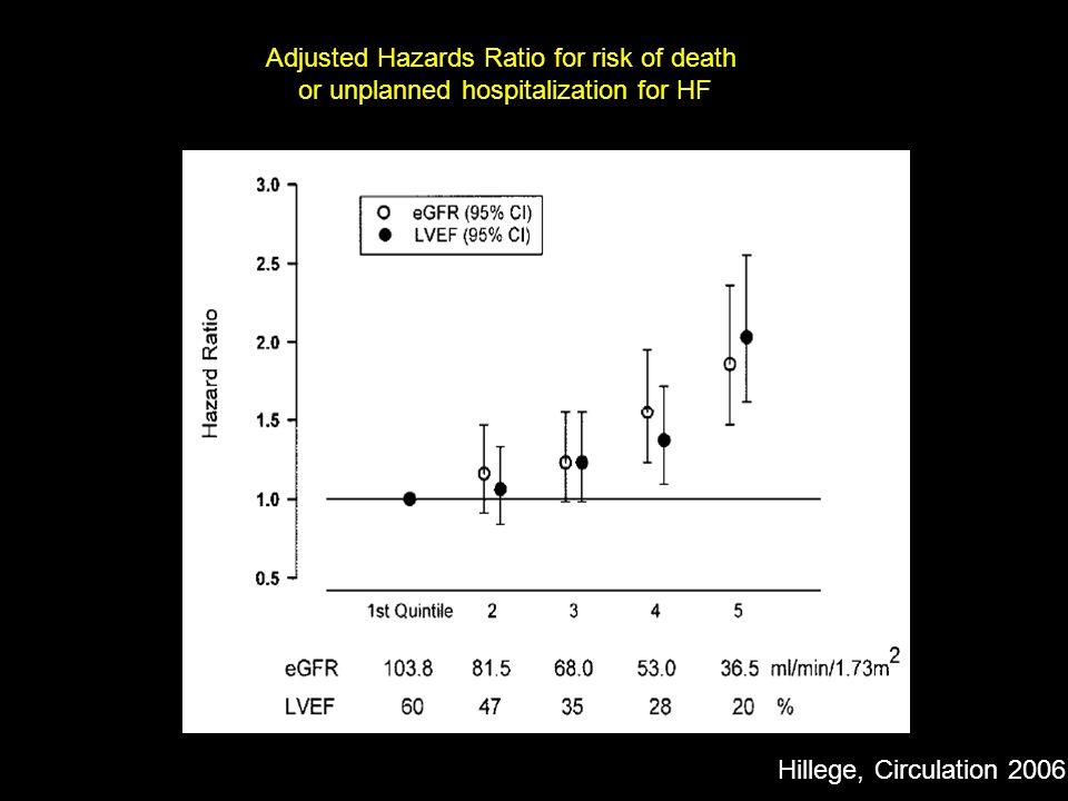 988 patients, 3 year follow-up, 231 deaths (23 %) Jones, J Am Coll Cardiol 2004