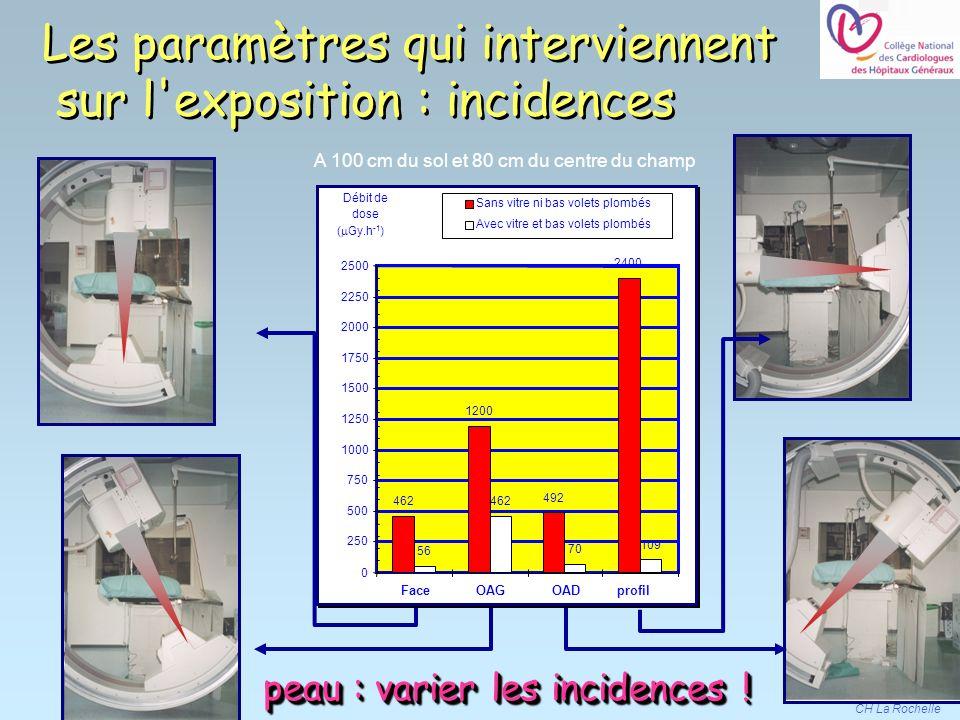 CH La Rochelle Les paramètres qui interviennent sur l'exposition : incidences 462 492 2400 56 462 70 109 1200 0 250 500 750 1000 1250 1500 1750 2000 2