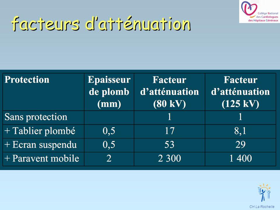 CH La Rochelle facteurs datténuation