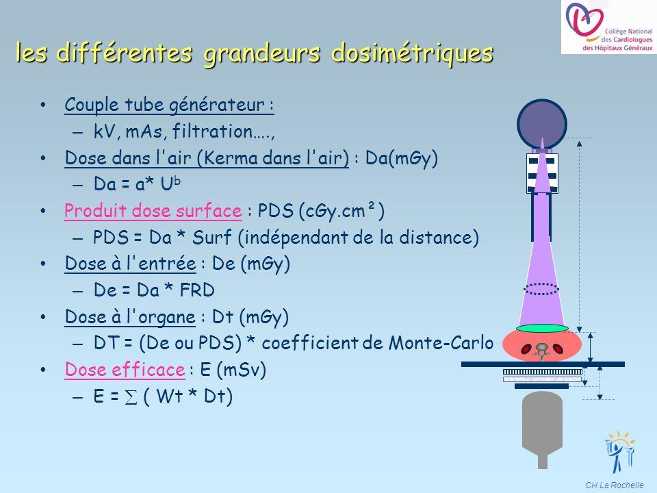 CH La Rochelle les différentes grandeurs dosimétriques Couple tube générateur : – kV, mAs, filtration…., Dose dans l'air (Kerma dans l'air) : Da(mGy)