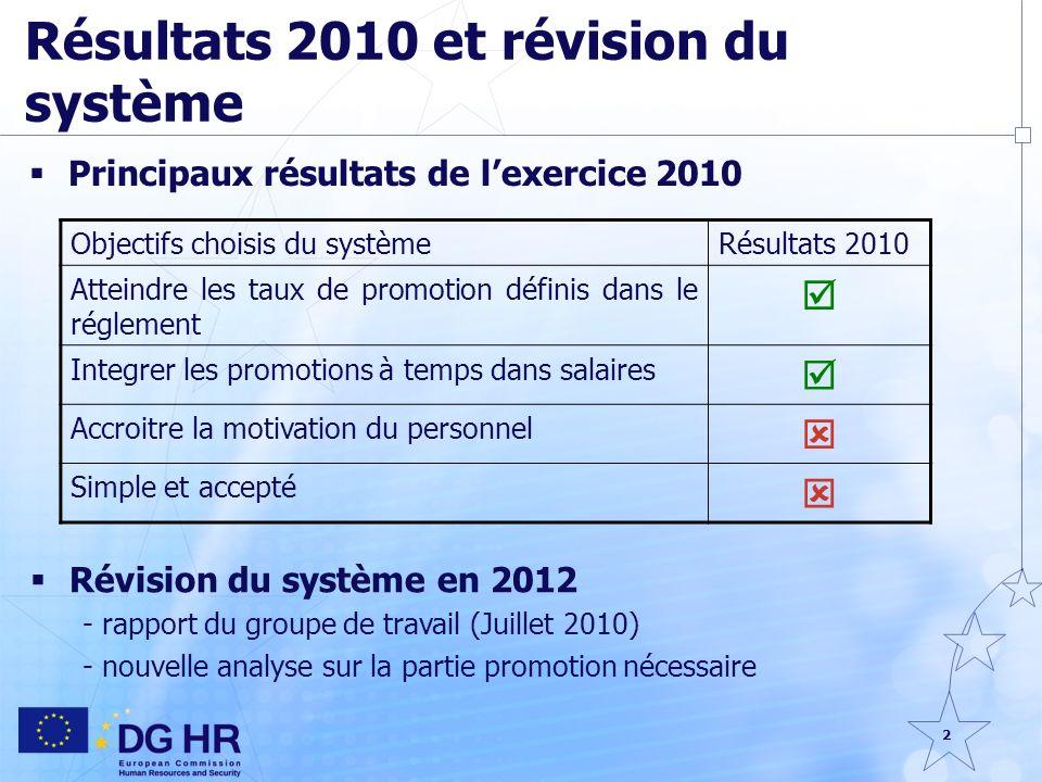 2 Résultats 2010 et révision du système Principaux résultats de lexercice 2010 Objectifs choisis du systèmeRésultats 2010 Atteindre les taux de promot