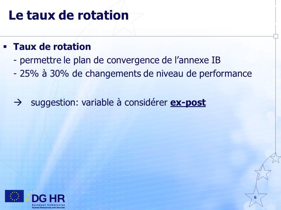 6 Le taux de rotation Taux de rotation - permettre le plan de convergence de lannexe IB - 25% à 30% de changements de niveau de performance suggestion: variable à considérer ex-post