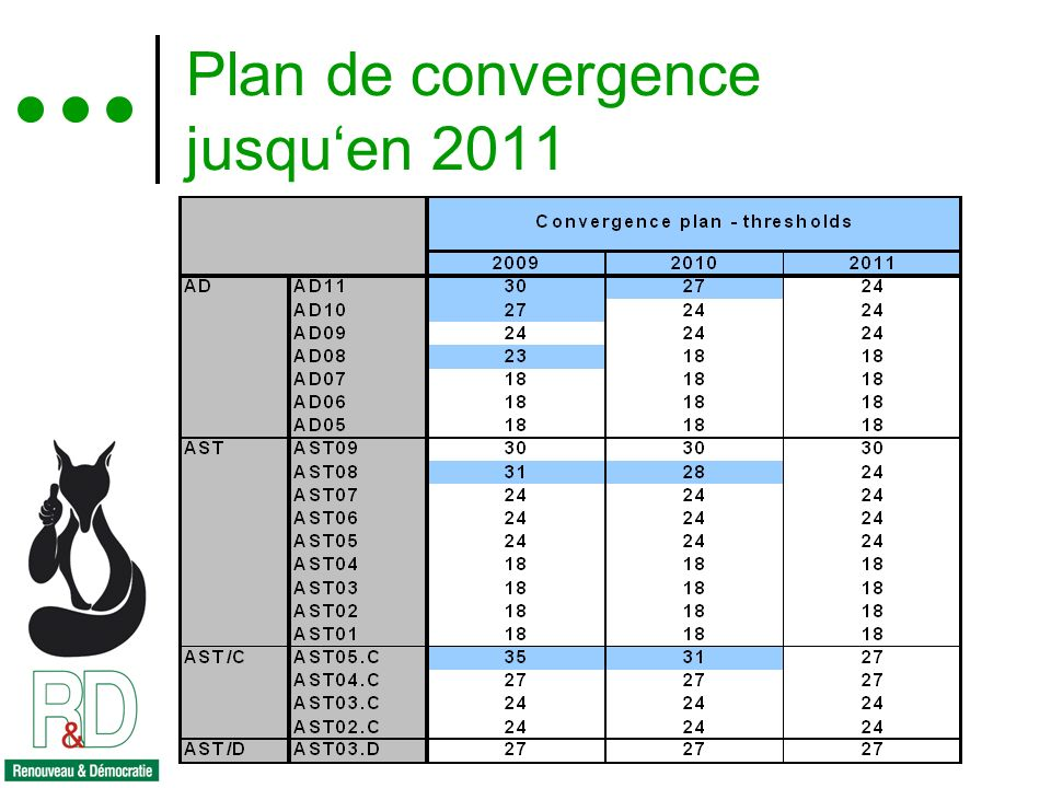 Réunion d information REC du 16 février 2009 15 Plan de convergence jusquen 2011