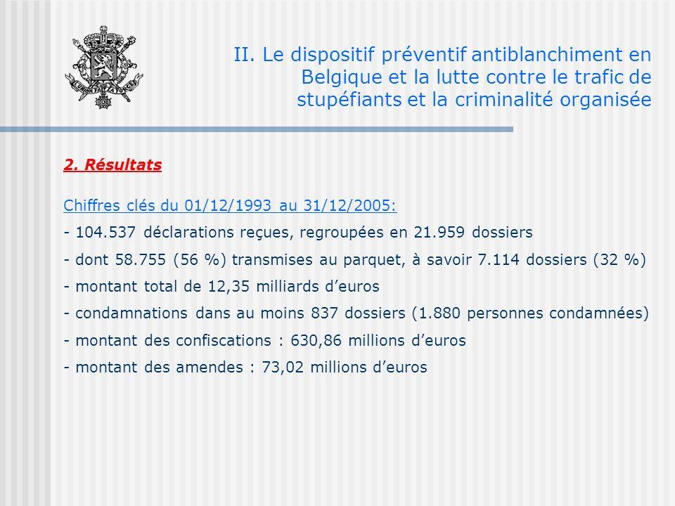 2. Résultats Chiffres clés du 01/12/1993 au 31/12/2005: - 104.537 déclarations reçues, regroupées en 21.959 dossiers - dont 58.755 (56 %) transmises a