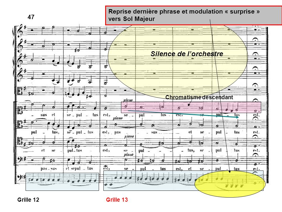 47 Grille 12Grille 13 Reprise dernière phrase et modulation « surprise » vers Sol Majeur Silence de lorchestre Chromatisme descendant