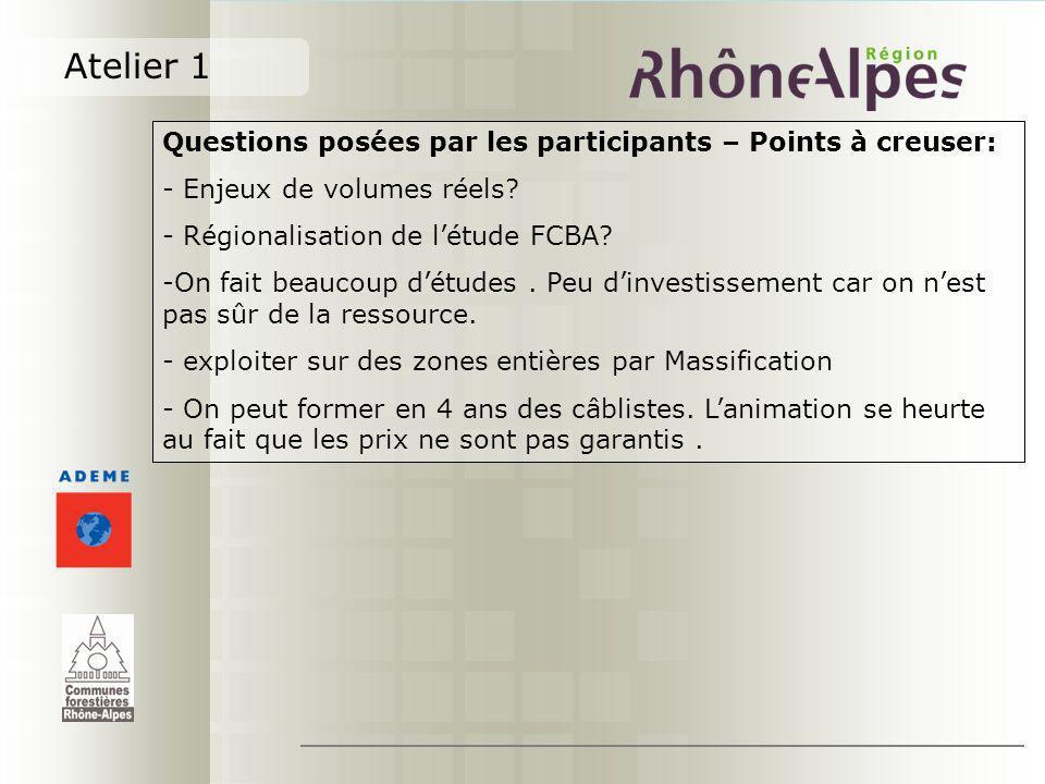 Atelier 1 Questions posées par les participants – Points à creuser: - Enjeux de volumes réels? - Régionalisation de létude FCBA? -On fait beaucoup dét