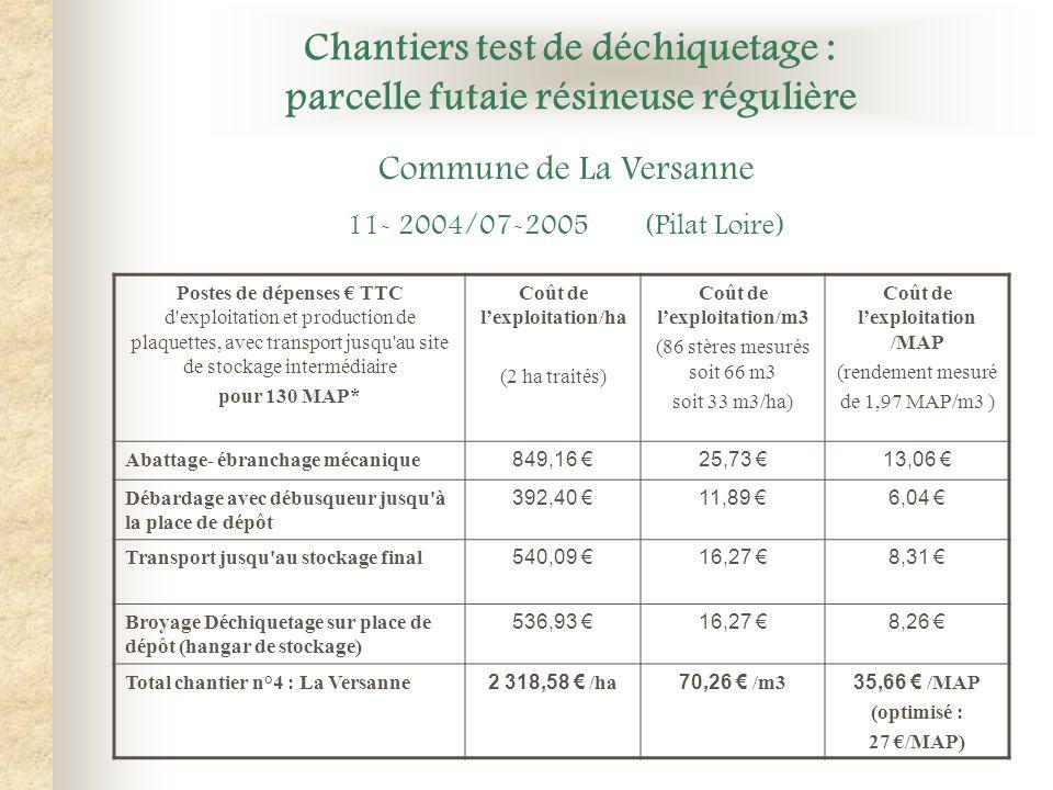 Chantiers test de déchiquetage : parcelle futaie résineuse régulière Postes de dépenses TTC d'exploitation et production de plaquettes, avec transport