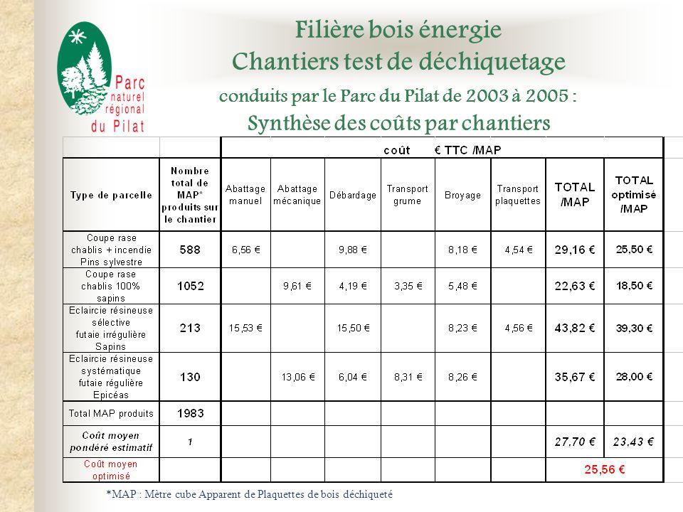 Filière bois énergie Chantiers test de déchiquetage conduits par le Parc du Pilat de 2003 à 2005 : Synthèse des coûts par chantiers *MAP : Mètre cube